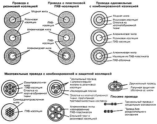Фото - Опис електричних проводів