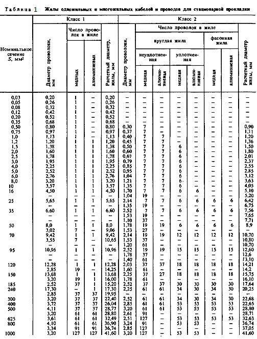 Таблиця 1. Жили ондожільних і багатожильних кабелів.