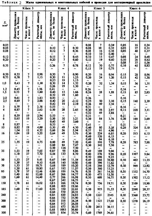 Таблиця 2. Жили ондожільних і багатожильних кабелів для нестаціонарної прокладки.
