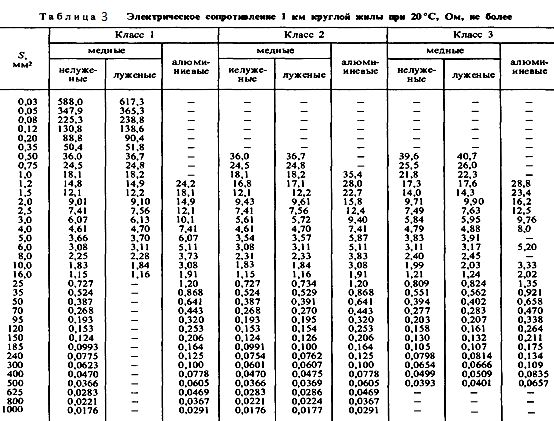 Таблиця 3. Електричний опір 1 км круглої жили при 20 градусах Цельсія.