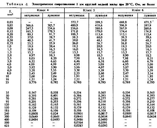Таблиця 4. Електричний опір 1 км круглої жили при 20 градусах Цельсія.
