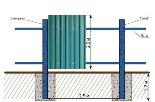 Схема паркану з профнастилу