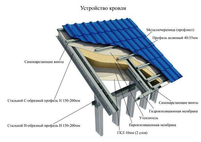 Фото - Визначення кількості металопрофілю для даху