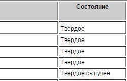 Середні ціни на різні види піску в Росії