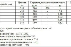 Таблиця розмірів блоків
