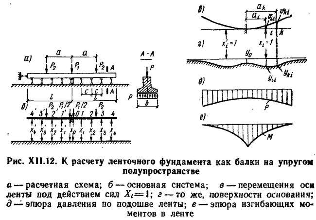 Фото - Визначення розмірів стрічкового фундаменту