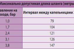 Таблиця співвідношення довжини шланга і напору води