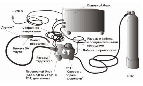 Фото - Оптимальний вибір зварювального напівавтомата