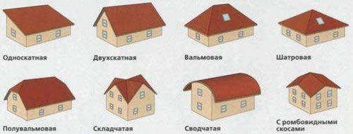 Фото - Основа дахів - кроквяна система