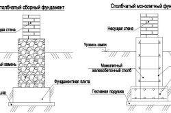 Схема стовпчастого фундаменту.