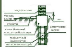 Схема пальового фундаменту з набивних комбінованих паль.