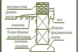 Схема стрічкового монолітного фундаменту.
