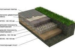 Схема підстави з бетонною стяжкою.