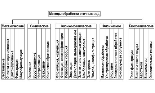 Фото - Основна класифікація методів очищення стічних вод