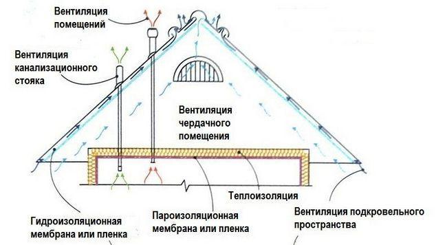 Фото - Основна відмінність холодної покрівлі від утепленій даху