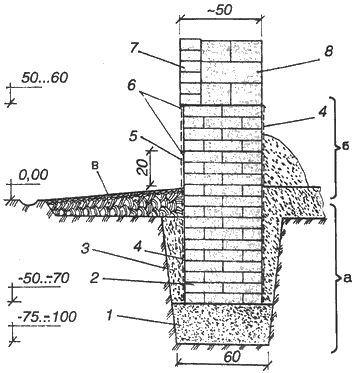 Фото - Основний розрахунок фундаменту під цегляний будинок