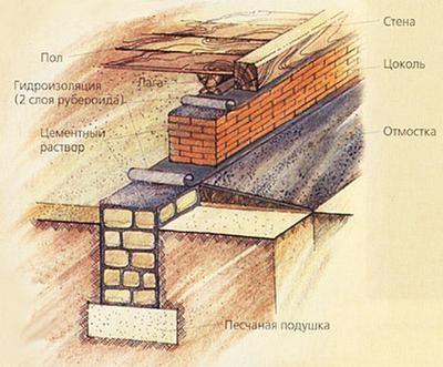 Схема укладання фундаменту з цегли