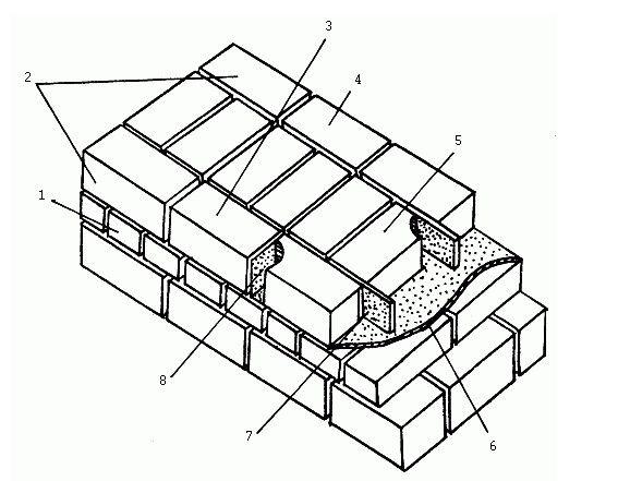 Елементи цегляної кладки
