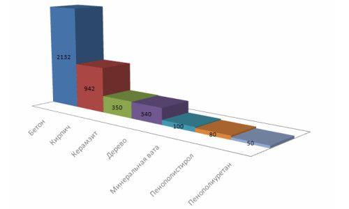 Фото - Основні хімічні властивості будівельних матеріалів