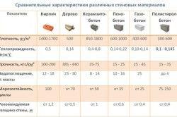 Порівняльні характеристики стінових матеріалів