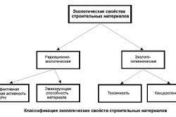 Класифікація екологічних властивостей будматеріалів