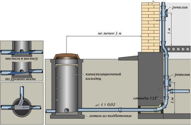 Схема будівництва зовнішньої каналізації