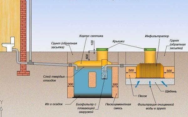 Схема каналізації на основі септика
