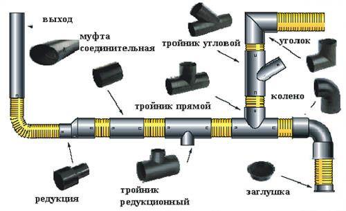 Схема розведення внутрішньої каналізації з використанням різних видів фітингів