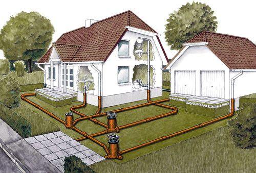 Схема прокладки зовнішньої каналізації