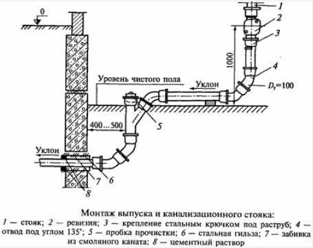 Схема випуску каналізації в зовнішню мережу