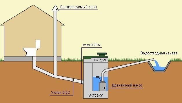 Схема каналізації заміського будинку