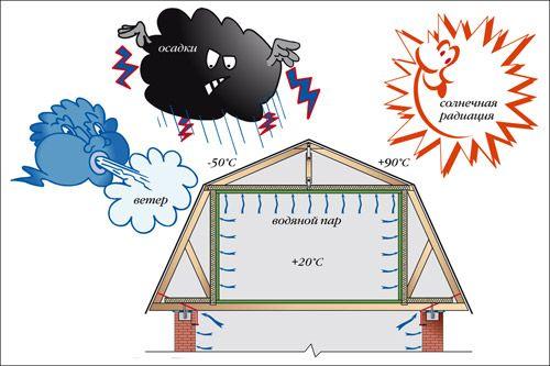 Фото - Основні етапи монтажу вікон на горищному приміщенні в даху вашого житла