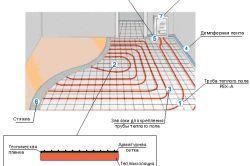 Фото - Основні етапи монтажу теплих водяних підлог