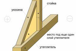 Фото - Основні етапи спорудження каркасних будинків своїми руками