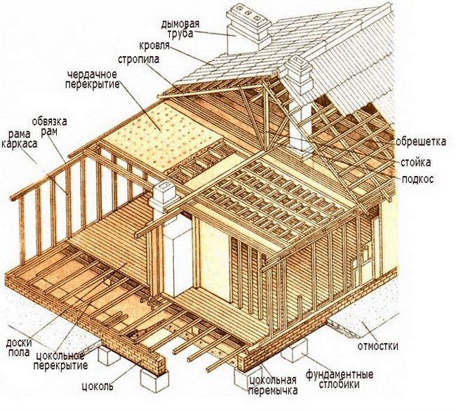 Фото - Основні етапи будівництва каркасно-щитового будинку