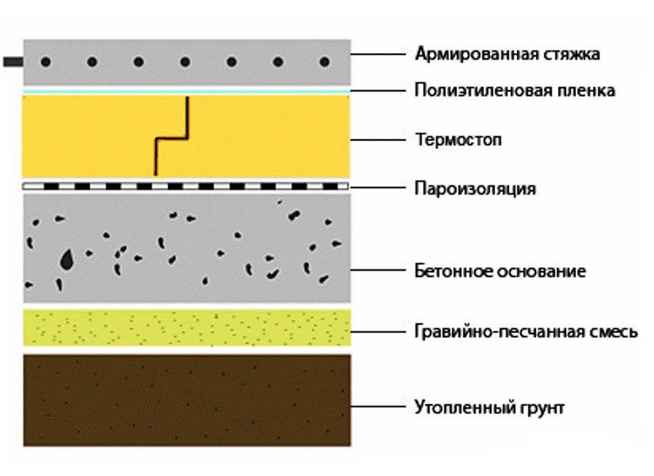 Схема укладання бетонної підлоги на грунт
