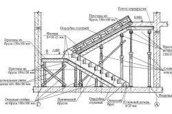 Схема пристрою сходового майданчика