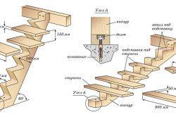 Схема пристрою деревяних сходів