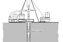 Конструкція абиссинского колодязя