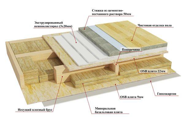 Фото - Основні особливості укладання підлог для каркасного будинку