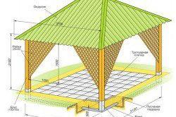 Схема конструкції альтанки-павільйону