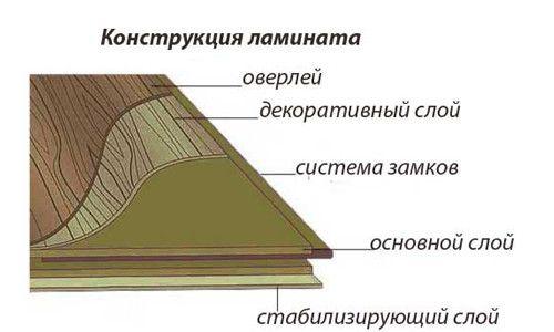 Фото - Основні правила укладання ламінату
