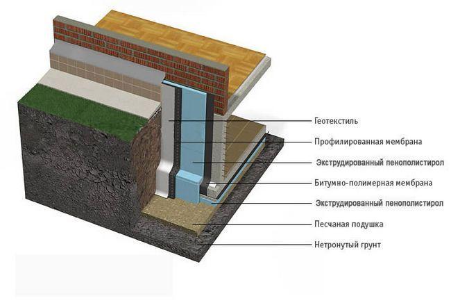 Фото - Основні причини, можливості і способи утеплення фундаменту пінополістиролом