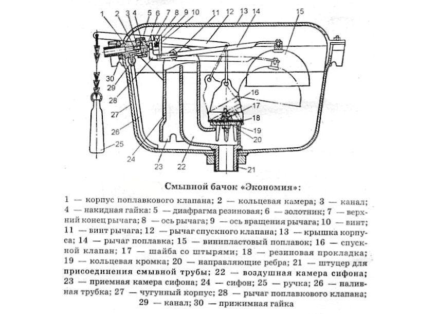 Схема пристрою зливного бачка