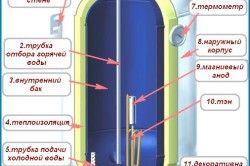Пристрій електричного водонагрівача