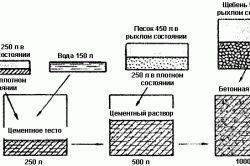 Фото - Основні пропорції бетону для фундаменту