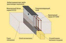 Схема монолітного залізобетонного стрічкового фундаменту.