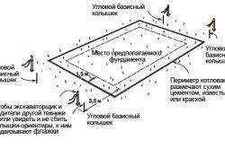 Схема пристрою котловану будинку.