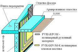Схема влаштування гідроізоляції фундаменту