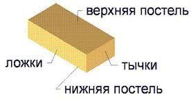 Назва граней цегли